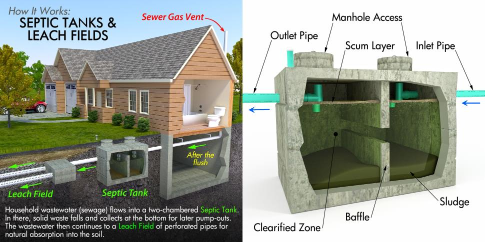 McIsaac Septic and Drain Services Ltd. How septic tanks and leech fields work.